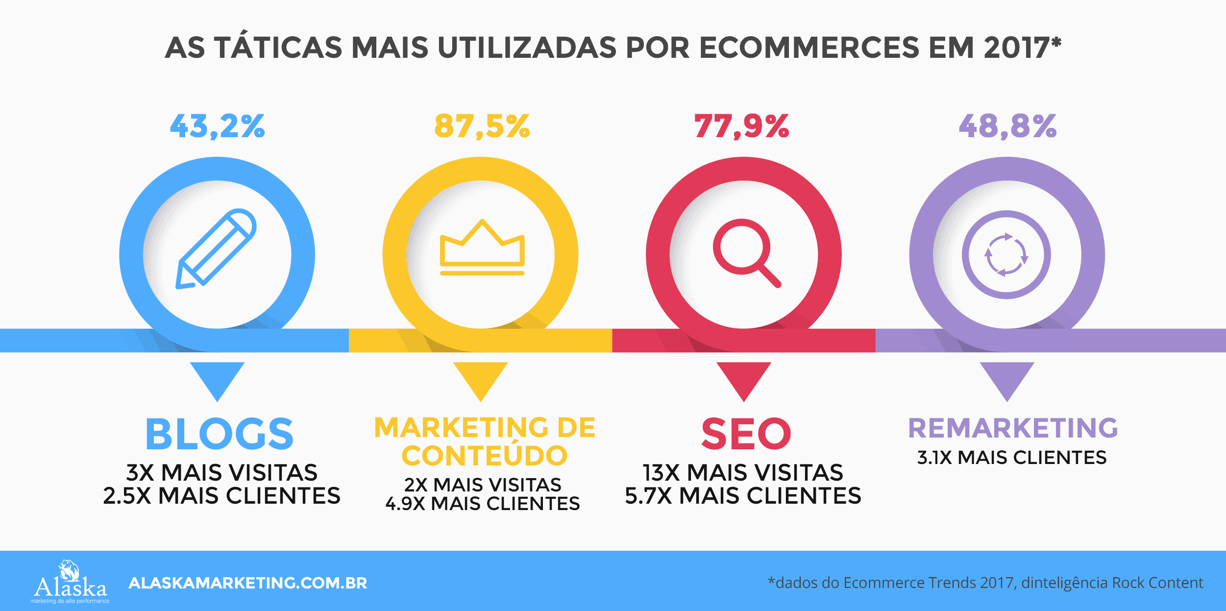 táticas de Marketing para ecommerces