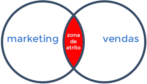 growth marketing o que é