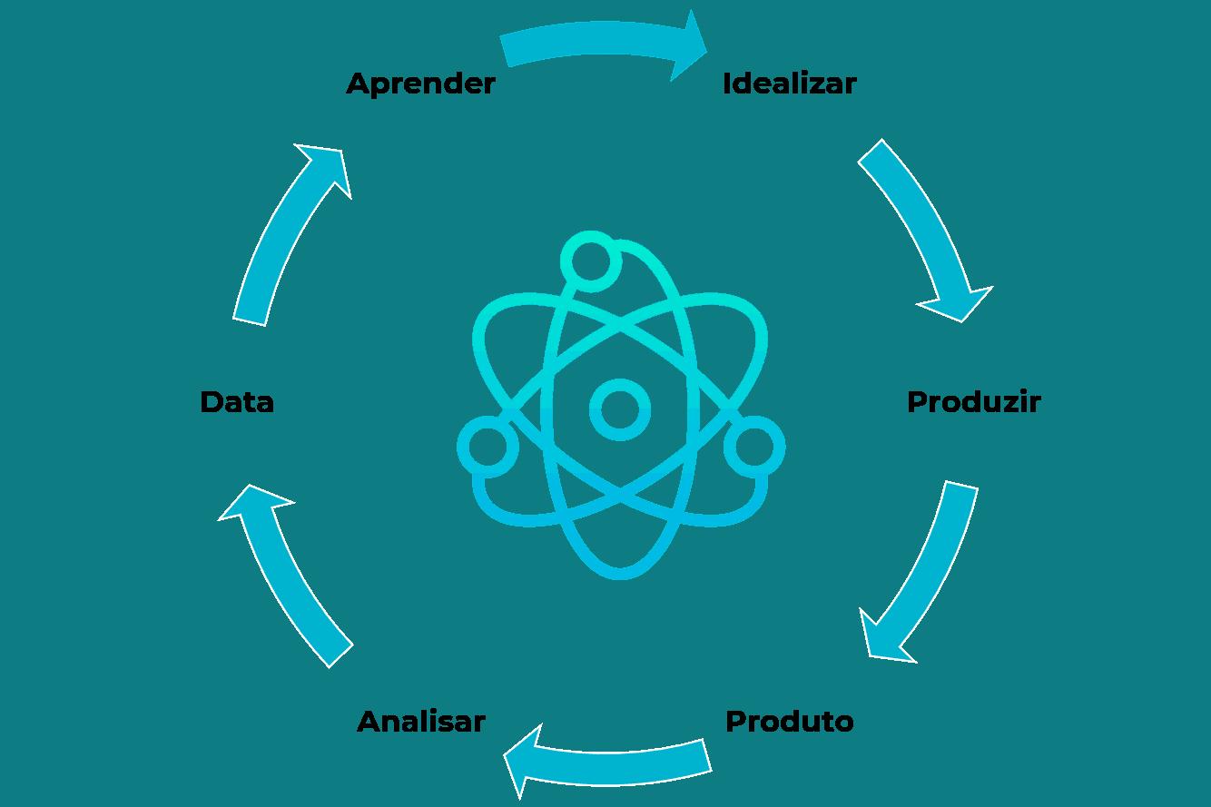 Framework de C.R.O. para Testes A/B