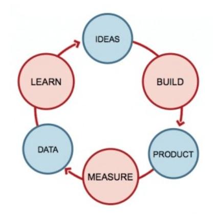 Lean Marketing e CRO