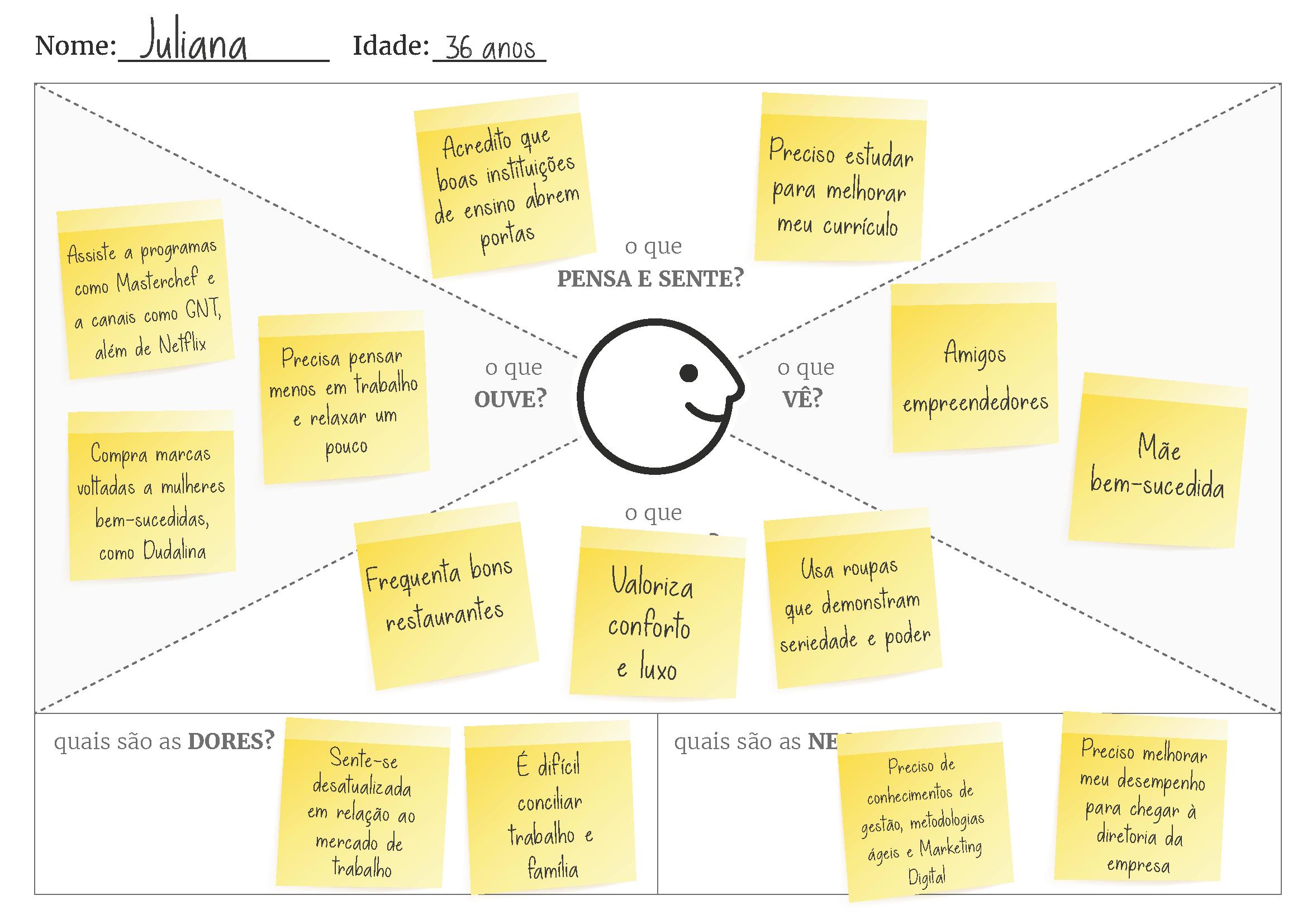 Mapa de Empatia Exemplo