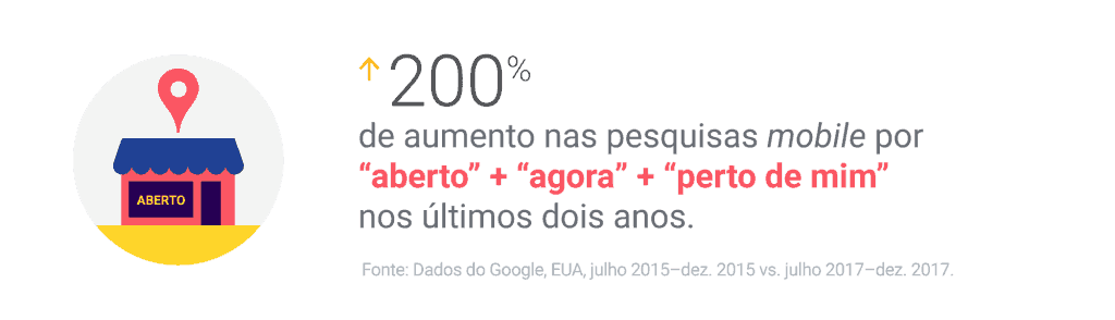 marketing digital ribeirao preto aumento mobile brasil