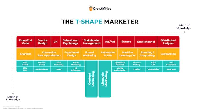 growth hacking t shaped skills
