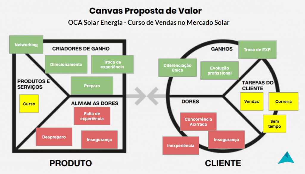 canva proposta de valor