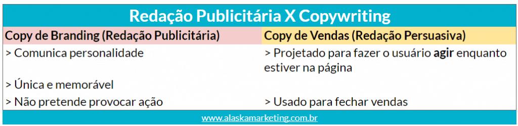 Copywriting VS Redação Publicitária