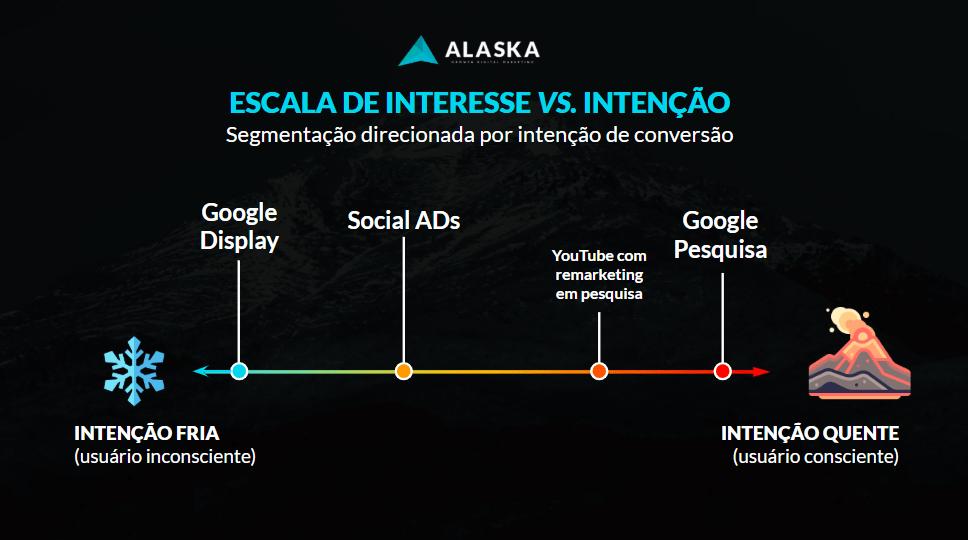 Escala de Intenção e Interesse